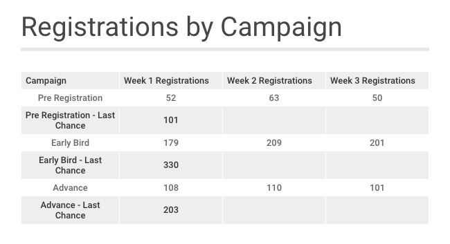 Registrations by Campaign